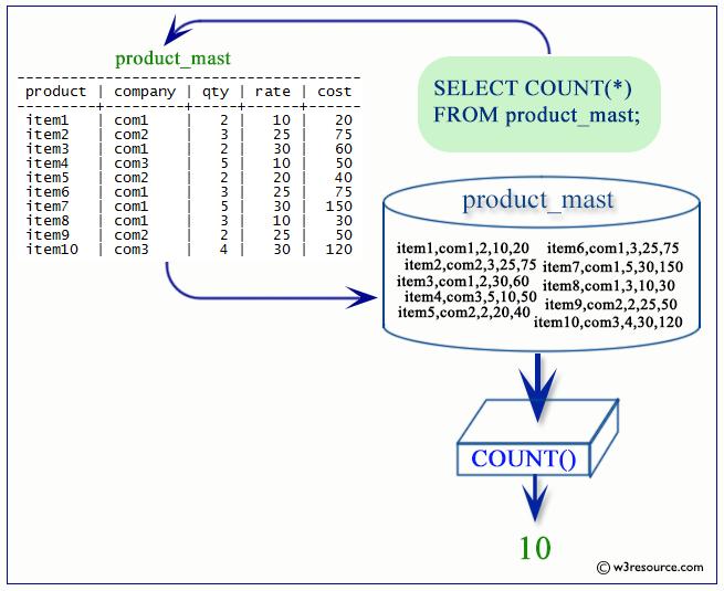 postgresql count function