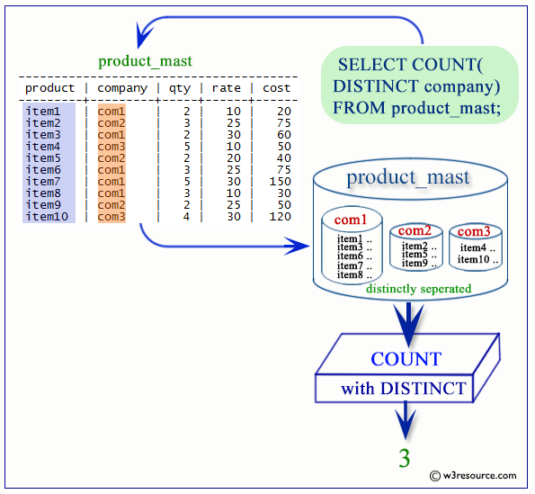 Select Count Distinct Group By 63