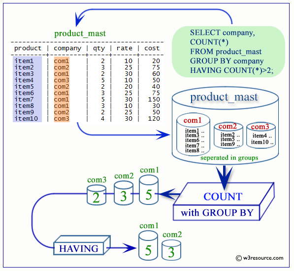 Sql Group By Functions 36