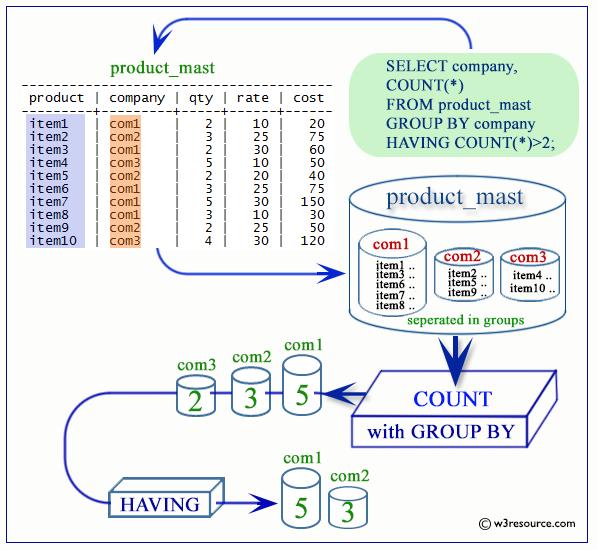 postgresql count function with HAVING