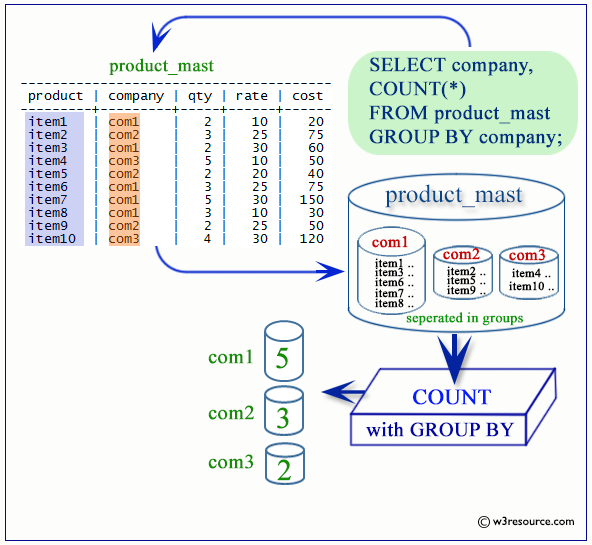 postgresql count function with GROUP BY