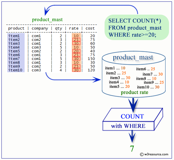 postgresql count function with WHERE