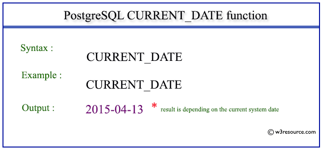 Php current date