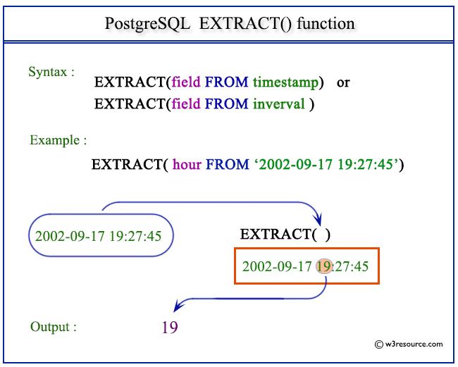 PostgreSQL EXTRACT() function - w3resource