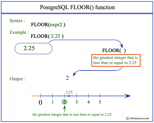 Postgresql floor function w3resource for What is floor function