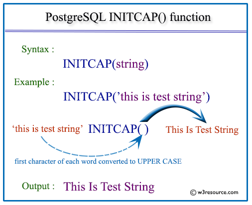 Pictorial presentation of postgresql initcap function