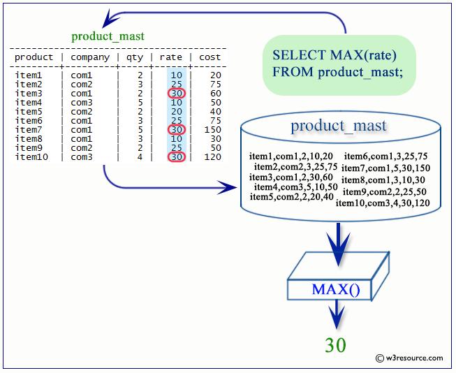 postgresql max function