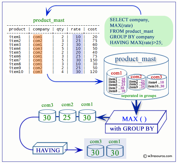 postgresql max function with HAVING