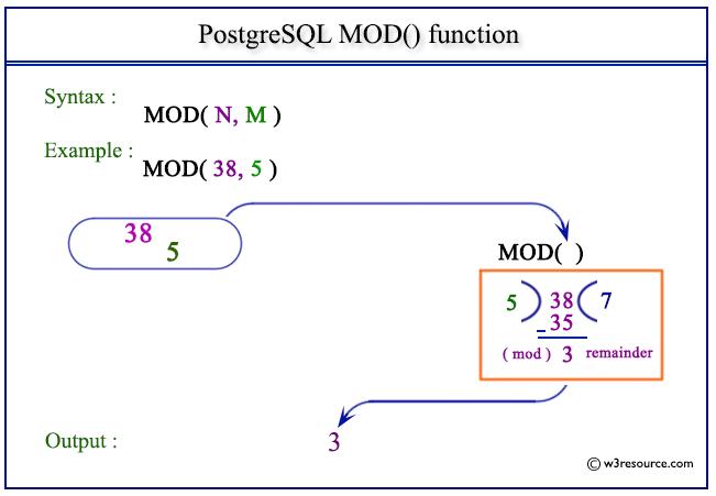 PostgreSQL MOD() function - w3resource