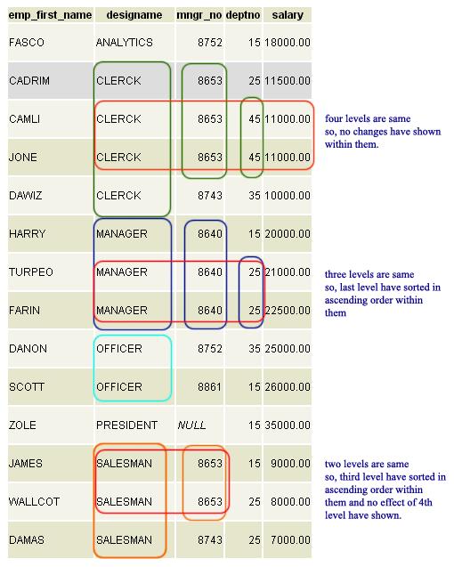 PostgreSQL ORDER BY - w3resource