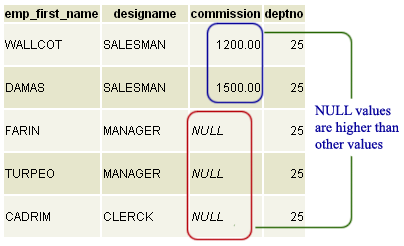 postgresql order by ascending with null values