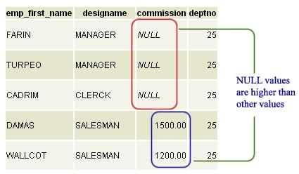 postgresql order by order in descending order on null values