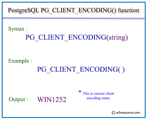 Pictorial presentation of postgresql pg_client_encoding() function