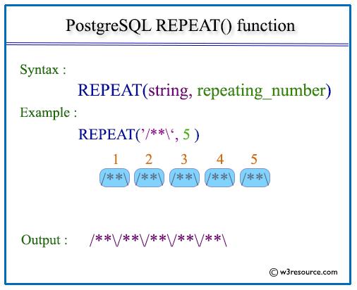 Pictorial presentation of postgresql repeat function