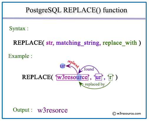 Pictorial presentation of postgresql replace function