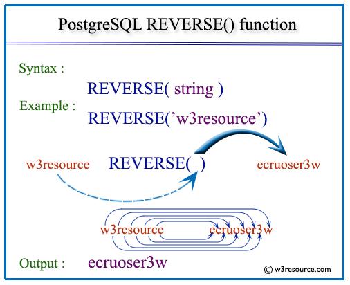 Pictorial presentation of postgresql reverse function