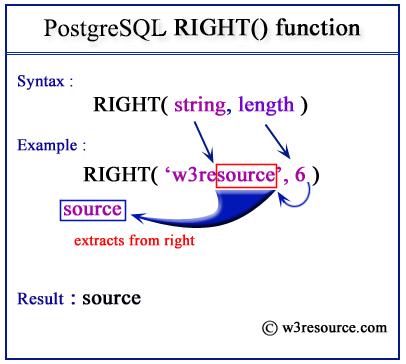 Pictorial presentation of postgresql right function