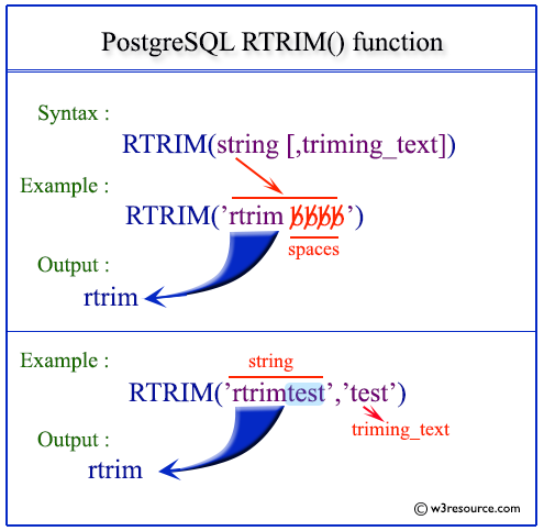 Pictorial presentation of postgresql rtrim function