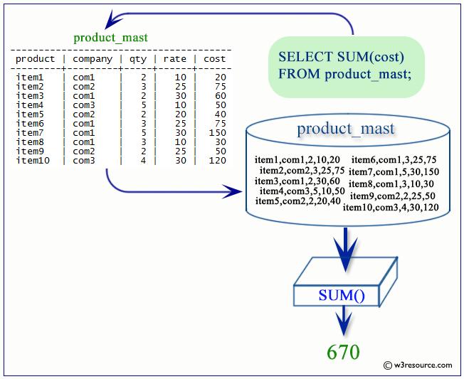 PostgreSQL SUM function - w3resource