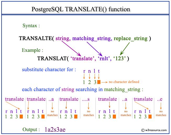 Pictorial presentation of postgresql translate function