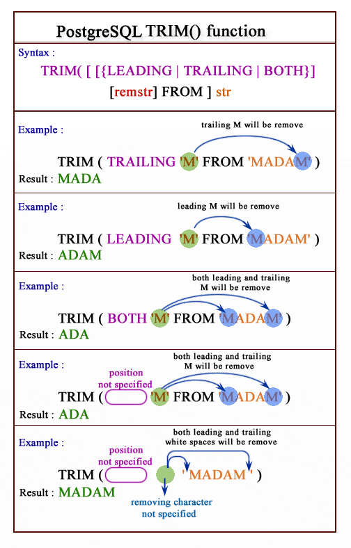 Pictorial presentation of postgresql trim function
