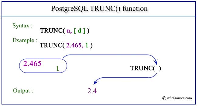 pictorial presentation of PostgreSQL TRUNC() function