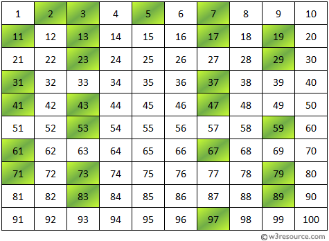 Prime Number between 1 to 100