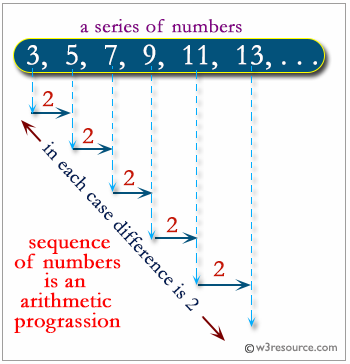Python: Check a sequence of numbers is an arithmetic progression or not