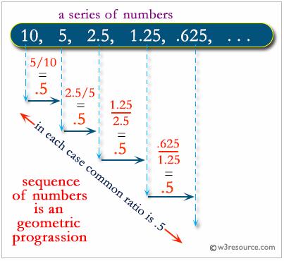 Python: Geometric progression