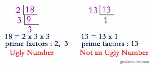 Python: Ugly number