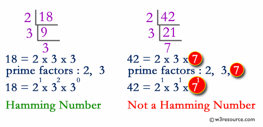 Python: Hamming numbers upto a given numbers