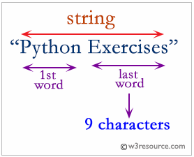 Python: Find the length of the last word