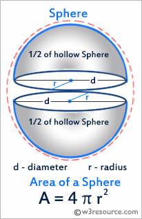 Python: Area of a sphere