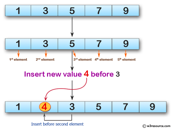 Python Exercises: Insert a new item before the second element in an existing array