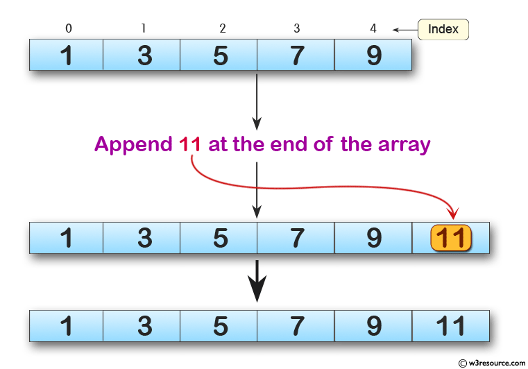 Python Exercises: Append a new item to the end of the array