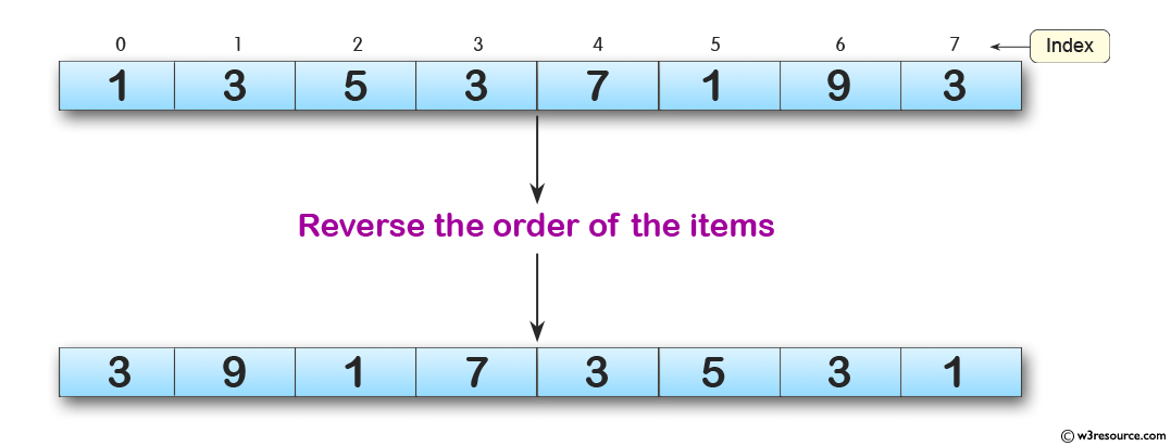 Python Exercises: Reverse the order of the items in the array
