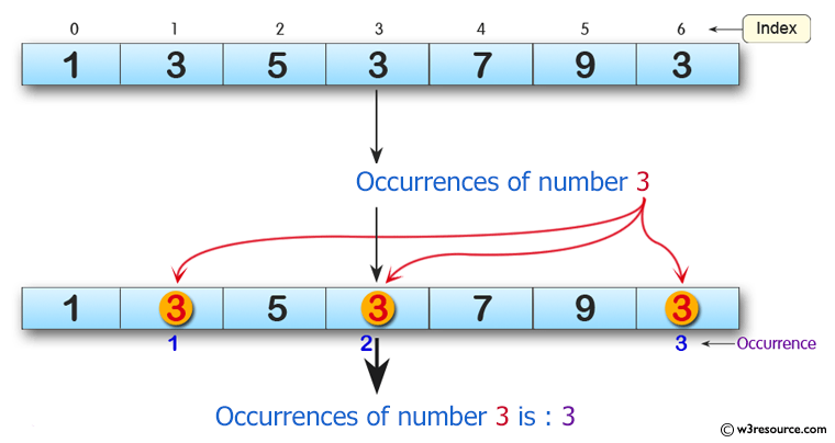 Python Exercises: Get the number of occurrences of a specified element in an array
