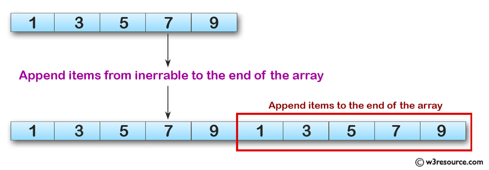 Python Exercises: Append items from inerrable to the end of the array