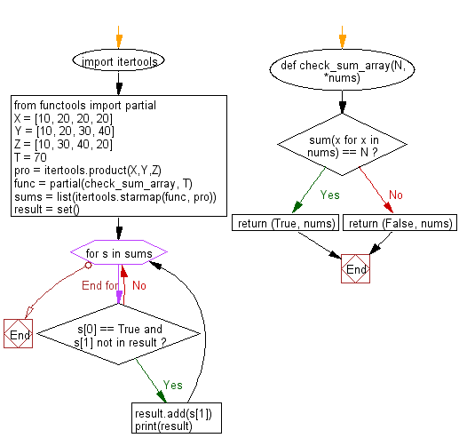 Flowchart: Python - Check the sum of three elements from three arrays is equal to a target value