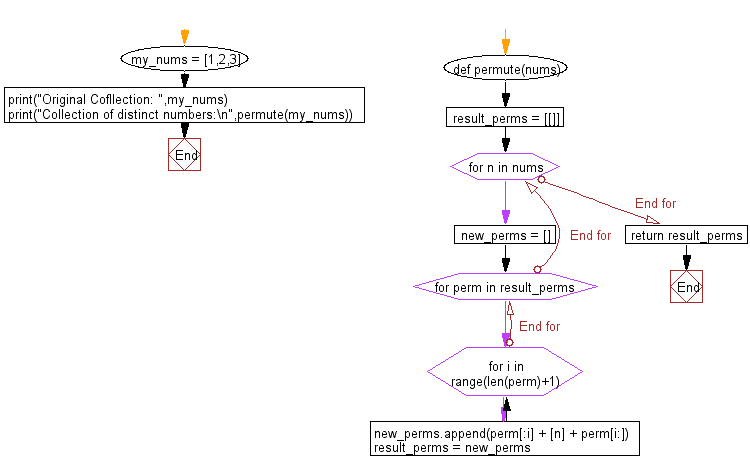 Flowchart: Python - Create all possible permutations from a given collection of distinct numbers