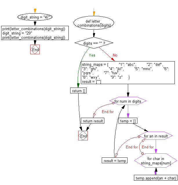 Flowchart: Python - Get all possible two digit letter combinations from a digit string