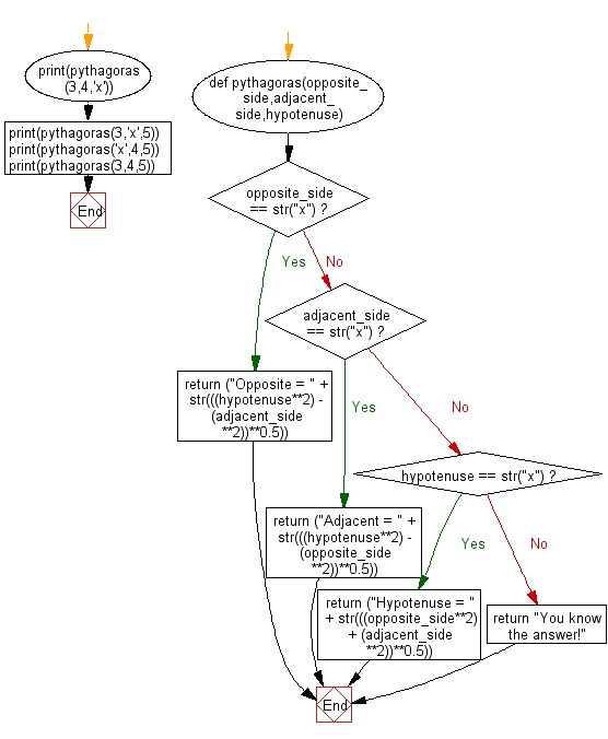 Flowchart: Python - Get the third side of right angled triangle from two given sides