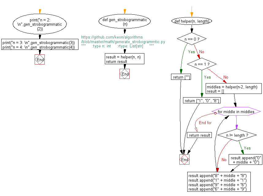 Flowchart: Python - Get all strobogrammatic numbers that are of length n