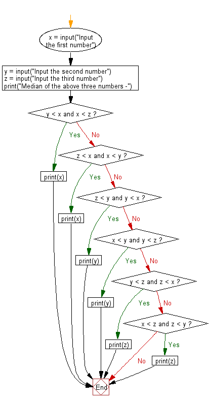 Flowchart: Python - Find the median among three given numbers