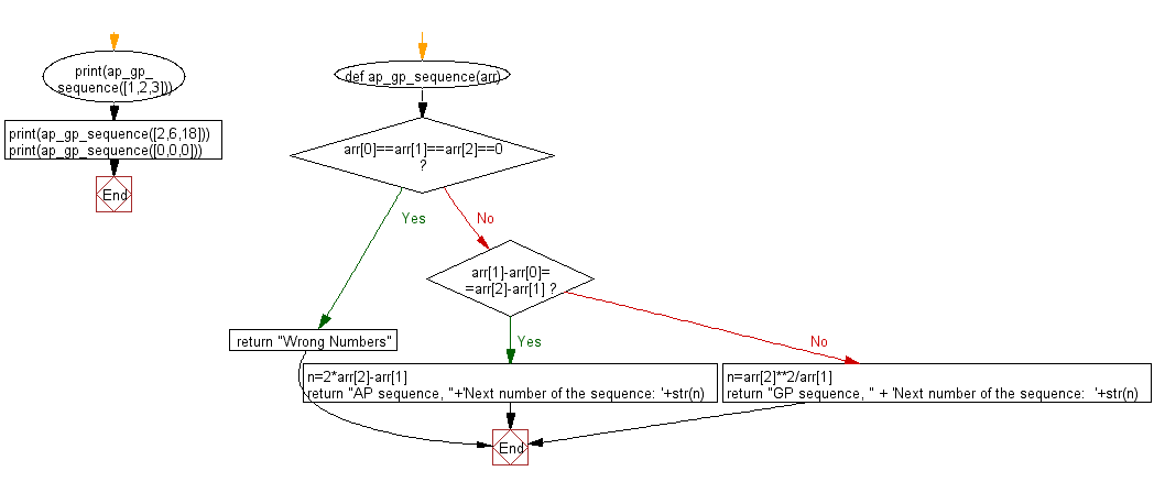 Flowchart: Python - Find  the type of the progression and the next successive member of a given three successive members of a sequence