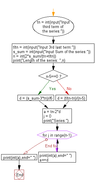 Flowchart: Python - Print the length of the series and the series from the given 3rd term , 3rd last term and the sum of a series.