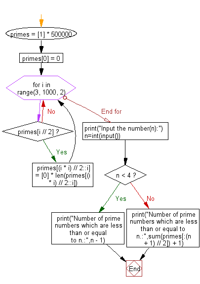 Flowchart: Python - Print the number of prime numbers which are less than or equal to an given integer