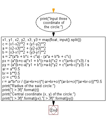 Flowchart: Python - Compute the radius and the central coordinate (x, y) of a circle which is constructed by three given points on the plane surface