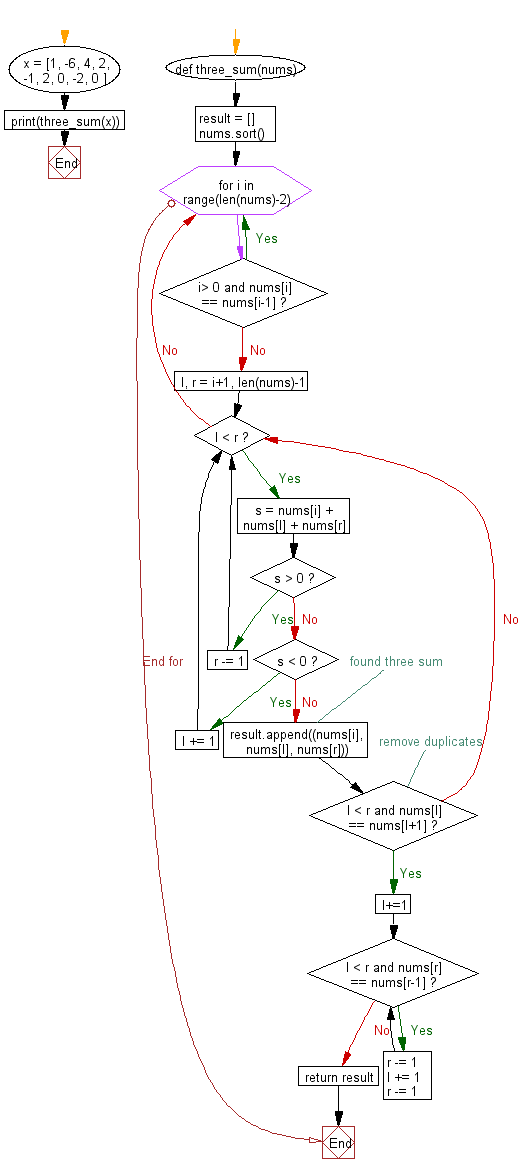 Flowchart: Python - Find unique triplets whose three elements gives the sum of zero from an array of n integers