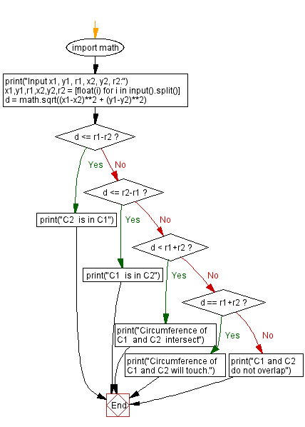 Flowchart: Python - Test if circumference of two circles intersect or overlap